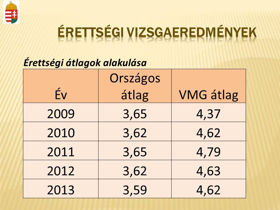 Érettségi átlagok alakulása Év Országos átlagVMG átlag 20093,654,37 20103,624,62 20113,654,79 20123,624,63 20133,594,62