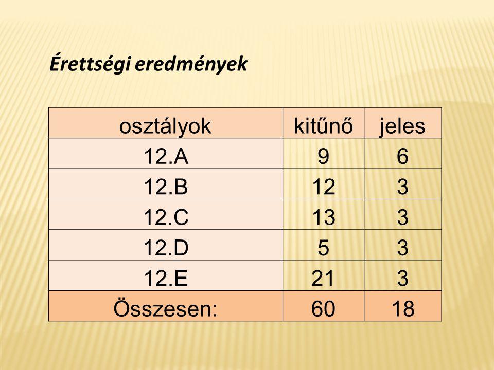 12.a VizsgatárgySzintFő Vizsgázók osztályzatainak összesítése Átlag 54321 magyarKözép3214162 4,38 matematika Közép2410671 4,04 Emelt853 4,63 történelem Közép28217 4,75 Emelt431 4,75 angol nyelv Közép862 4,75 Emelt77 5,00 német nyelv Közép11 5,00 Emelt6411 4,50 társadalomismeretEmelt11 5,00 biológiaEmelt541 4,80 fizika Közép33 5,00 Emelt44 5,00 kémiaEmelt633 4,50 mozgóképKözép11 5,00 testnevelésKözép33 5,00 etikaKözép11 5,00 földrajzKözép1 1 4,00 francia nyelvKözép11 5,00 4,74