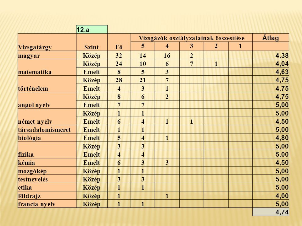 12.b VizsgatárgySzintFő Vizsgázók osztályzatainak összesítése Átlag 54321 magyarKözép332211 4,67 matematika Közép301785 4,40 Emelt33 5,00 történelem Közép3221101 4,63 Emelt1 1 3,00 angol nyelv Közép8341 4,25 Emelt211 4,50 egészségügyEmelt11 5,00 német nyelv Közép211 4,50 Emelt1 1 3,00 testnevelésEmelt11 5,00 biológia Közép431 4,75 Emelt231931 4,78 latin nyelvEmelt211 4,50 kémia Közép22 5,00 Emelt148231 4,21 rajzKözép1 1 4,00 4,42