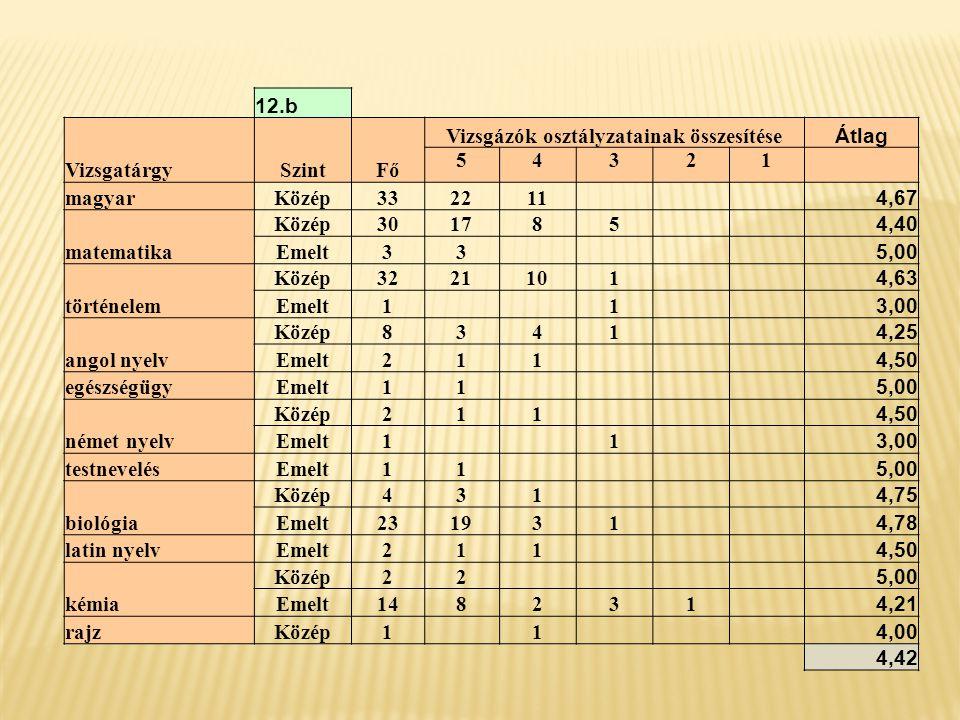 12.c VizsgatárgySzintFő Vizsgázók osztályzatainak összesítése Átlag 54321 magyar Közép33 2481 4,70 Emelt11 5,00 matematika Közép14842 4,43 Emelt2013421 4,45 történelem Közép3215143 4,38 Emelt22 5,00 német nyelvKözép532 4,60 angol nyelv Közép181251 4,61 Emelt431 4,75 biológia Közép431 4,75 Emelt431 4,75 fizika Közép33 5,00 Emelt87 1 4,75 informatikaKözép413 4,25 kémia Közép11 5,00 Emelt11 5,00 társadalomismeretKözép44 5,00 rajzKözép1 1 4,00 4,69