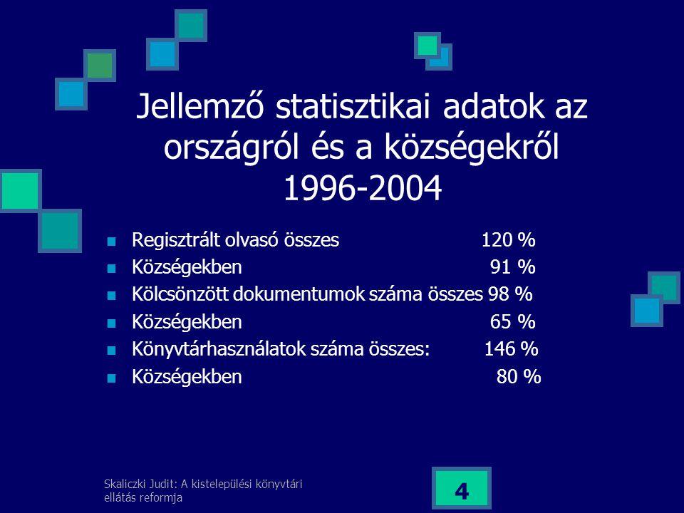 Skaliczki Judit: A kistelepülési könyvtári ellátás reformja 4 Jellemző statisztikai adatok az országról és a községekről 1996-2004 Regisztrált olvasó összes 120 % Községekben 91 % Kölcsönzött dokumentumok száma összes 98 % Községekben 65 % Könyvtárhasználatok száma összes: 146 % Községekben 80 %