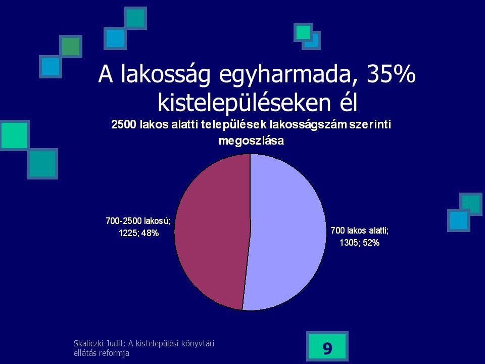 Skaliczki Judit: A kistelepülési könyvtári ellátás reformja 9 A lakosság egyharmada, 35% kistelepüléseken él