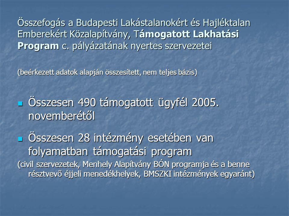 Összefogás a Budapesti Lakástalanokért és Hajléktalan Emberekért Közalapítvány, Támogatott Lakhatási Program c.