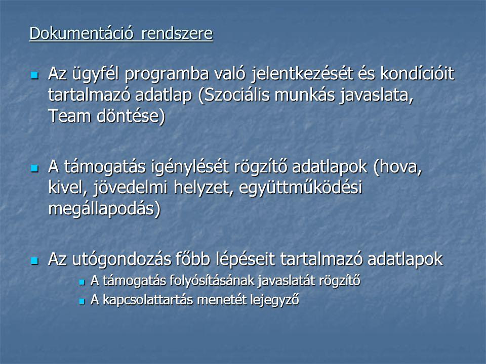 Dokumentáció rendszere Az ügyfél programba való jelentkezését és kondícióit tartalmazó adatlap (Szociális munkás javaslata, Team döntése) Az ügyfél programba való jelentkezését és kondícióit tartalmazó adatlap (Szociális munkás javaslata, Team döntése) A támogatás igénylését rögzítő adatlapok (hova, kivel, jövedelmi helyzet, együttműködési megállapodás) A támogatás igénylését rögzítő adatlapok (hova, kivel, jövedelmi helyzet, együttműködési megállapodás) Az utógondozás főbb lépéseit tartalmazó adatlapok Az utógondozás főbb lépéseit tartalmazó adatlapok A támogatás folyósításának javaslatát rögzítő A támogatás folyósításának javaslatát rögzítő A kapcsolattartás menetét lejegyző A kapcsolattartás menetét lejegyző