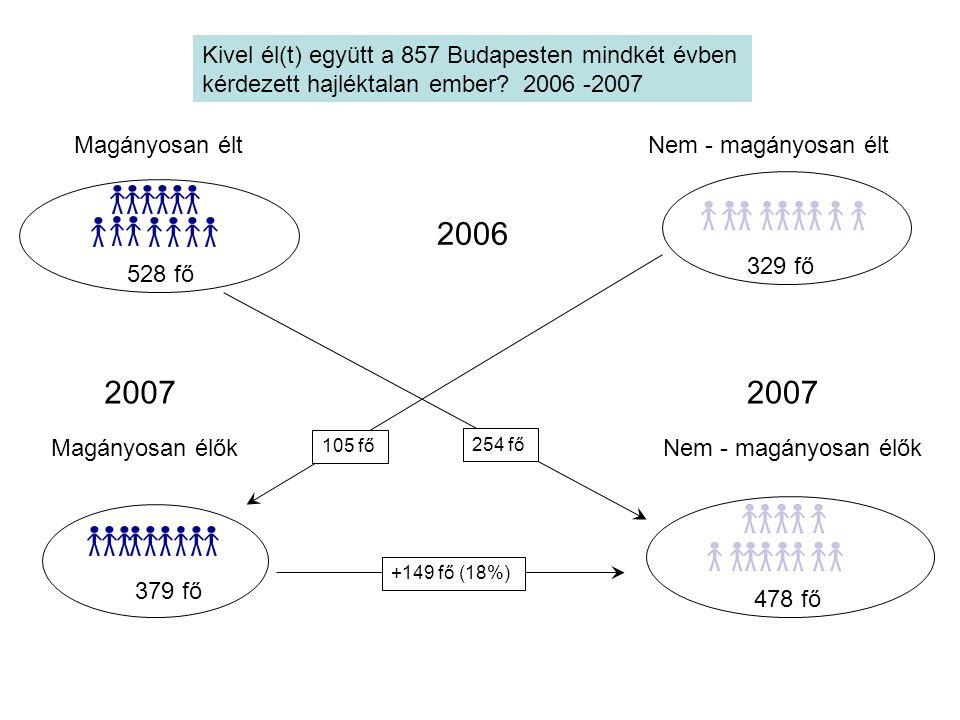 Kivel él(t) együtt a 857 Budapesten mindkét évben kérdezett hajléktalan ember? 2006 -2007 2006 Magányosan éltNem - magányosan élt 2007 Magányosan élők