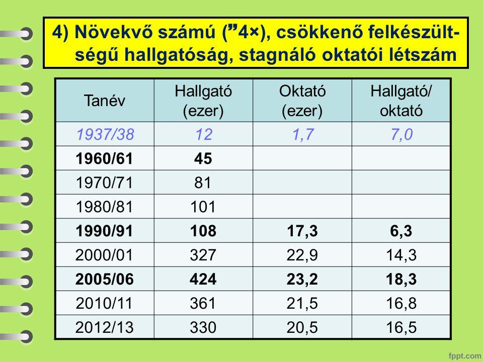 Tanév Hallgató (ezer) Oktató (ezer) Hallgató/ oktató 1937/38121,77,0 1960/6145 1970/7181 1980/81101 1990/9110817,36,3 2000/0132722,914,3 2005/0642423,218,3 2010/1136121,516,8 2012/1333020,516,5 4) Növekvő számú (  4×), csökkenő felkészült- ségű hallgatóság, stagnáló oktatói létszám