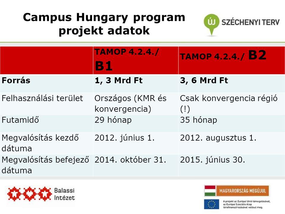 Campus Hungary program projekt adatok TAMOP 4.2.4./ B1 TAMOP 4.2.4./ B2 Forrás1, 3 Mrd Ft3, 6 Mrd Ft Felhasználási terület Országos (KMR és konvergencia) Csak konvergencia régió (!) Futamidő29 hónap35 hónap Megvalósítás kezdő dátuma 2012.