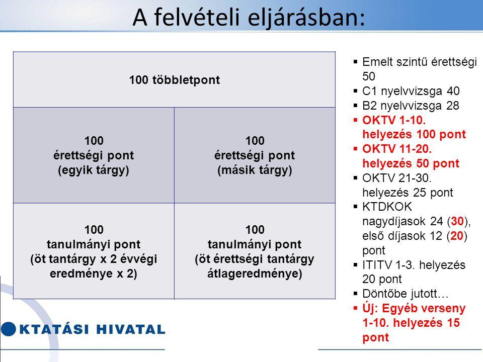 A felvételi eljárásban: 100 többletpont 100 érettségi pont (egyik tárgy) 100 érettségi pont (másik tárgy) 100 tanulmányi pont (öt tantárgy x 2 évvégi eredménye x 2) 100 tanulmányi pont (öt érettségi tantárgy átlageredménye)  Emelt szintű érettségi 50  C1 nyelvvizsga 40  B2 nyelvvizsga 28  OKTV 1-10.