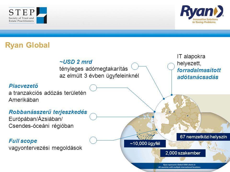 Ryan Global IT alapokra helyezett, forradalmasított adótanácsadás ~USD 2 mrd tényleges adómegtakarítás az elmúlt 3 évben ügyfeleinknél Piacvezető a tr