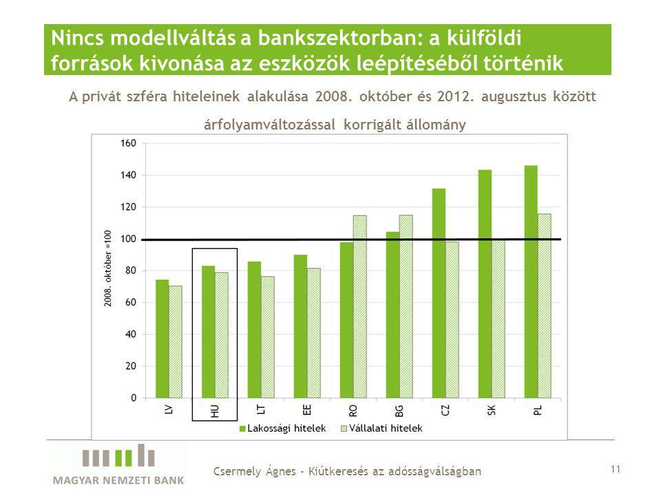 A privát szféra hiteleinek alakulása 2008. október és 2012.