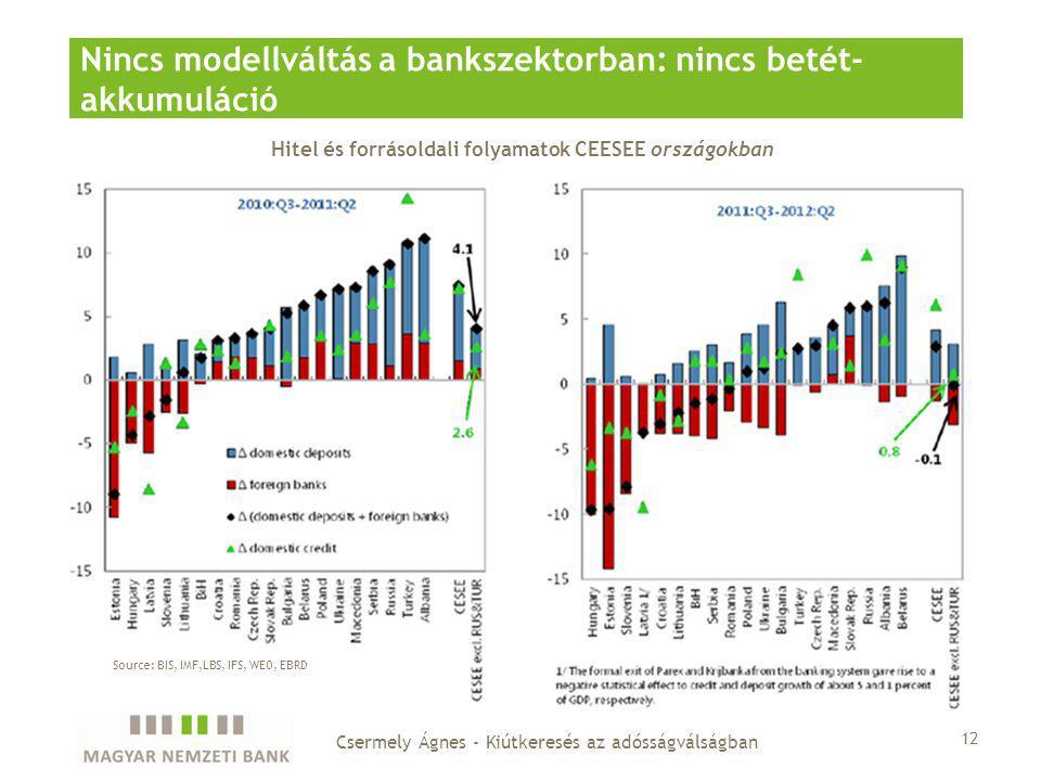 Hitel és forrásoldali folyamatok CEESEE országokban Nincs modellváltás a bankszektorban: nincs betét- akkumuláció 12 Csermely Ágnes - Kiútkeresés az adósságválságban Source: BIS, IMF,LBS, IFS, WEO, EBRD