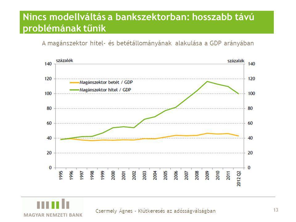 A magánszektor hitel- és betétállományának alakulása a GDP arányában Nincs modellváltás a bankszektorban: hosszabb távú problémának tűnik 13 Csermely Ágnes - Kiútkeresés az adósságválságban