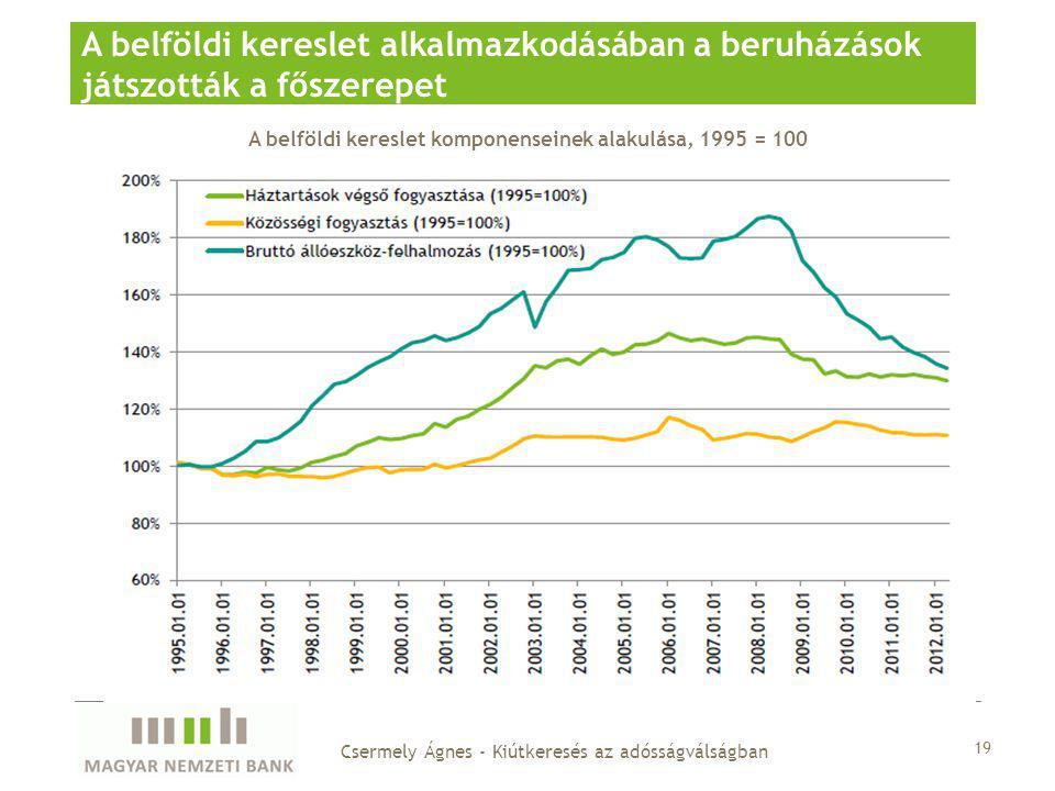A belföldi kereslet komponenseinek alakulása, 1995 = 100 A belföldi kereslet alkalmazkodásában a beruházások játszották a főszerepet 19 Csermely Ágnes - Kiútkeresés az adósságválságban