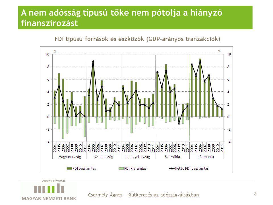 FDI típusú források és eszközök (GDP-arányos tranzakciók) A nem adósság típusú tőke nem pótolja a hiányzó finanszírozást 8 Csermely Ágnes - Kiútkeresés az adósságválságban Forrás: Eurostat