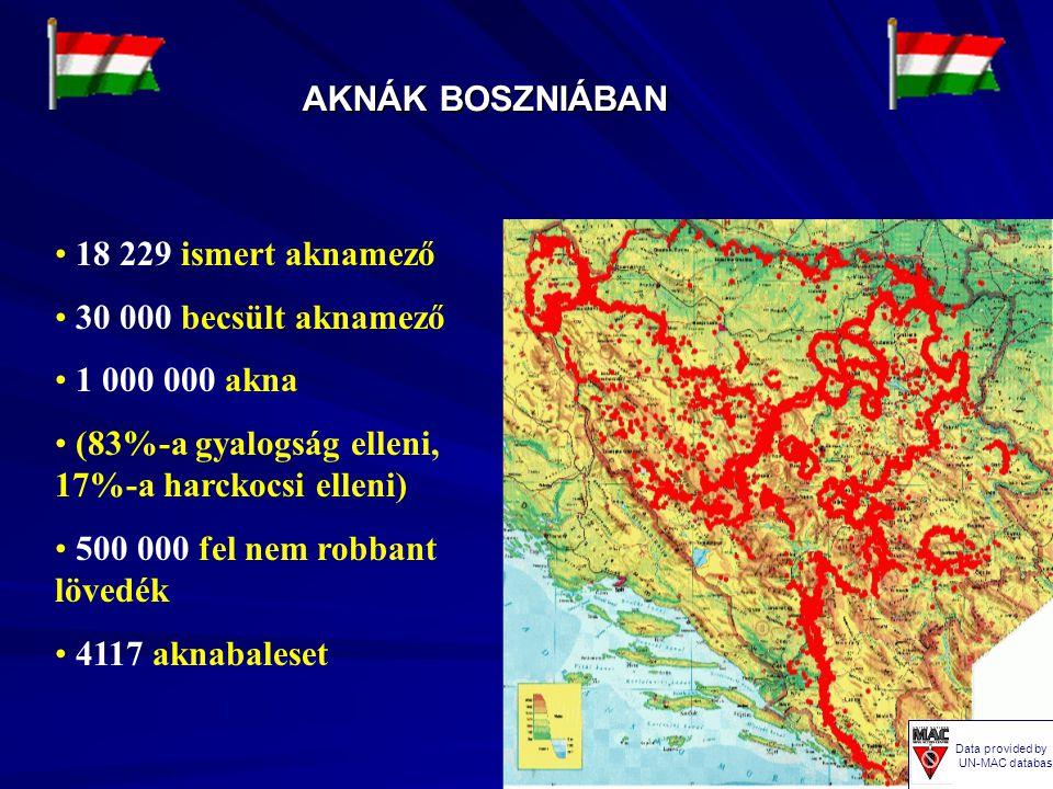 AKNÁK BOSZNIÁBAN Data provided by UN-MAC database 18 229 ismert aknamező 30 000 becsült aknamező 1 000 000 akna (83%-a gyalogság elleni, 17%-a harckoc