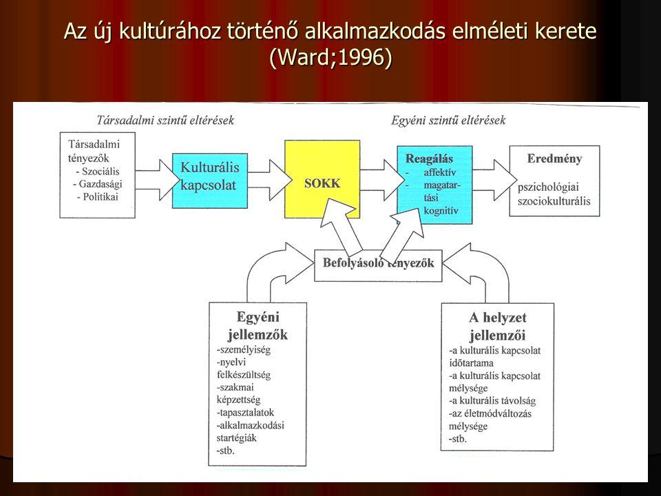 egyetemes értékek 7 Veszprém Az új kultúrához történő alkalmazkodás elméleti kerete (Ward;1996)