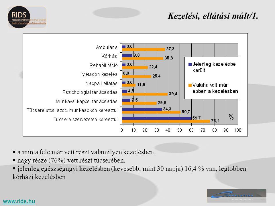Kezelési, ellátási múlt/1.  a minta fele már vett részt valamilyen kezelésben,  nagy része (76%) vett részt tűcserében.  jelenleg egészségügyi keze