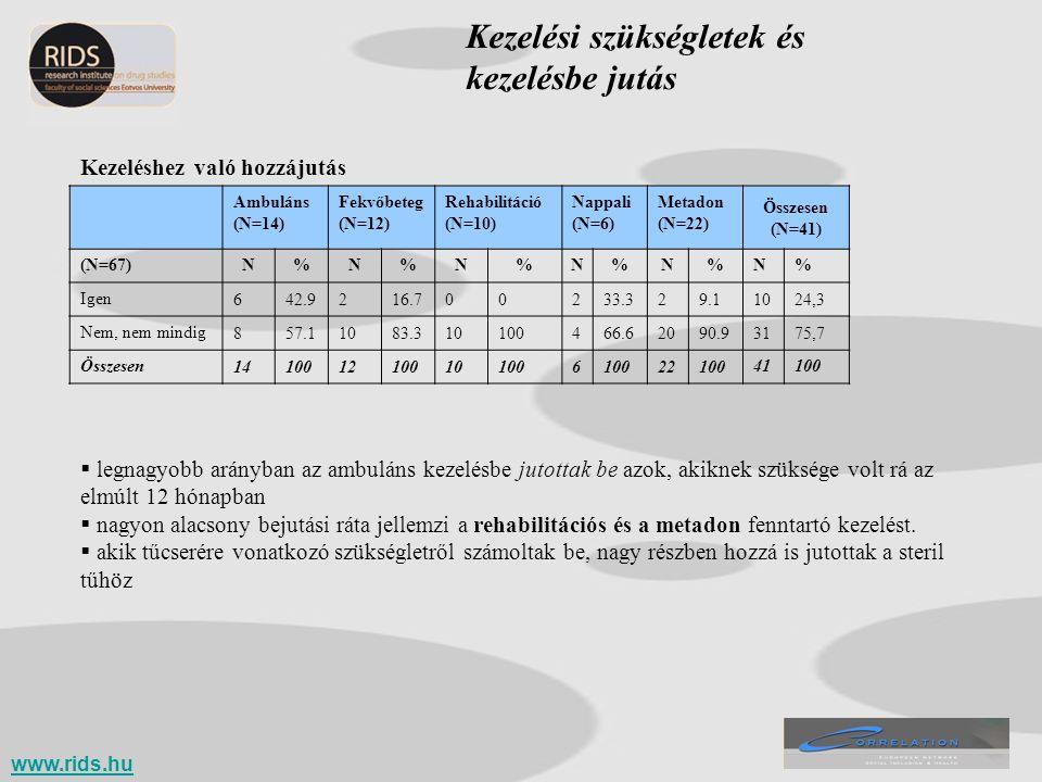 Ambuláns (N=14) Fekvőbeteg (N=12) Rehabilitáció (N=10) Nappali (N=6) Metadon (N=22) Összesen (N=41) (N=67)N%N%N%N%N%N% Igen 642.9216.700233.329.11024,