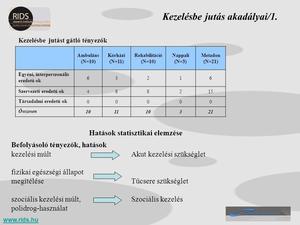 Ambuláns (N=10) Kórházi (N=11) Rehabilitáció (N=10) Nappali (N=3) Metadon (N=21) Egyéni, interperszonális eredetű ok 63216 Szervezeti eredetű ok 48821