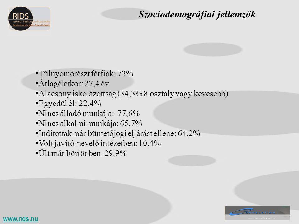 Kezelésbe jutást befolyásoló tényezők A kezelésbe jutást szignifikánsan befolyásoló tényezők (logisztikus regressziós elemzés): -az illető drogkarrierjének hossza: a hosszabb drogkarrierrel rendelkezők nagyobb valószínűséggel voltak már valamilyen kezelési formában -és az iskolázottsága: az iskolázottabbak nagyobb valószínűséggel voltak már valamilyen kezelésben A drogkarrier hossza szintén szignifikáns mértékben befolyásolja a - az ambuláns kezelésbe való jutást - a fekvőbeteg kórházi kezelésekbe való jutást - a munkával kapcsolatos tanácsadásban való korábbi részvételt www.rids.hu
