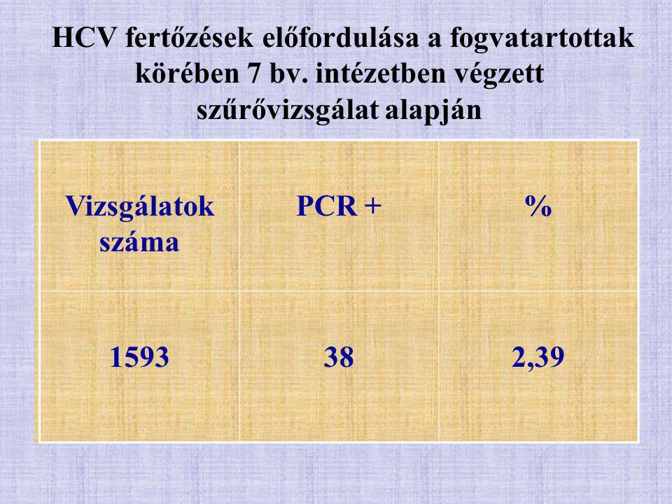 HCV fertőzések előfordulása a fogvatartottak körében 7 bv.