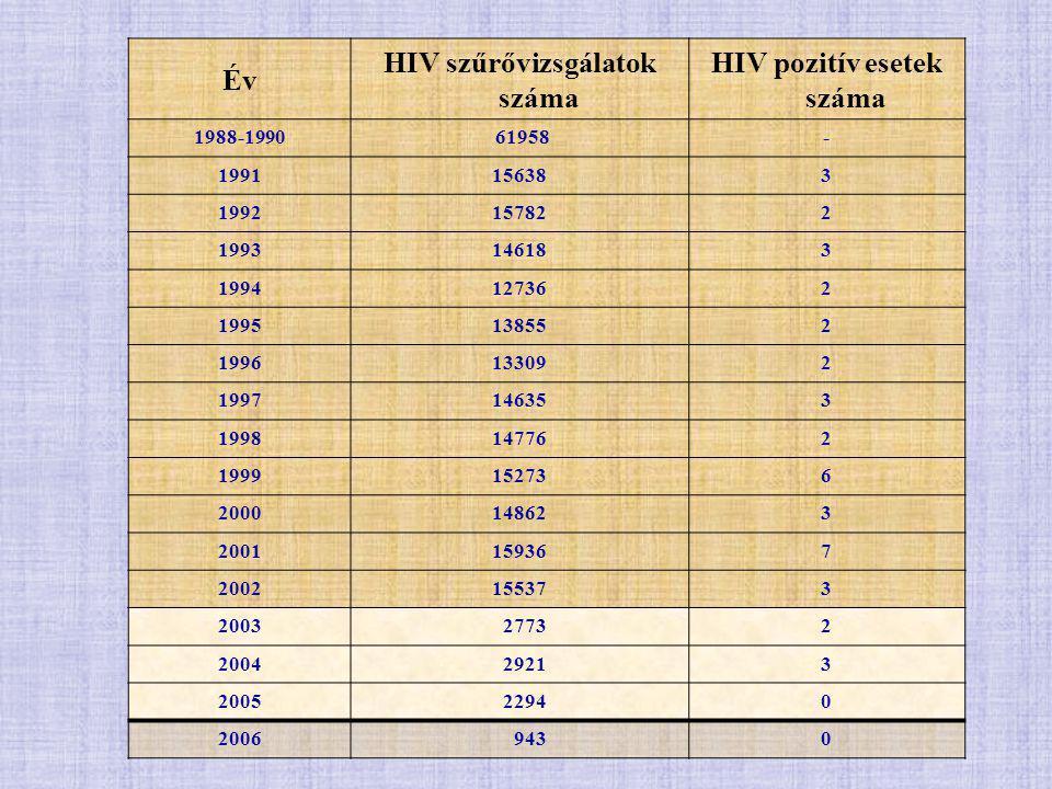 Év HIV szűrővizsgálatok száma HIV pozitív esetek száma 1988-1990 61958- 1991156383 1992157822 1993146183 1994127362 1995138552 1996133092 1997146353 1998147762 1999152736 2000148623 2001159367 2002155373 2003 27732 2004 29213 2005 22940 2006 9430
