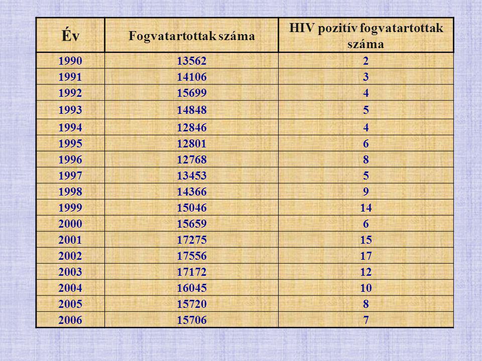 Év Fogvatartottak száma HIV pozitív fogvatartottak száma 1990135622 1991141063 1992156994 1993148485 1994128464 1995128016 1996127688 1997134535 1998143669 19991504614 2000156596 20011727515 20021755617 20031717212 20041604510 2005157208 2006157067