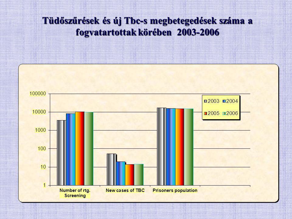 Tüdőszűrések és új Tbc-s megbetegedések száma a fogvatartottak körében 2003-2006