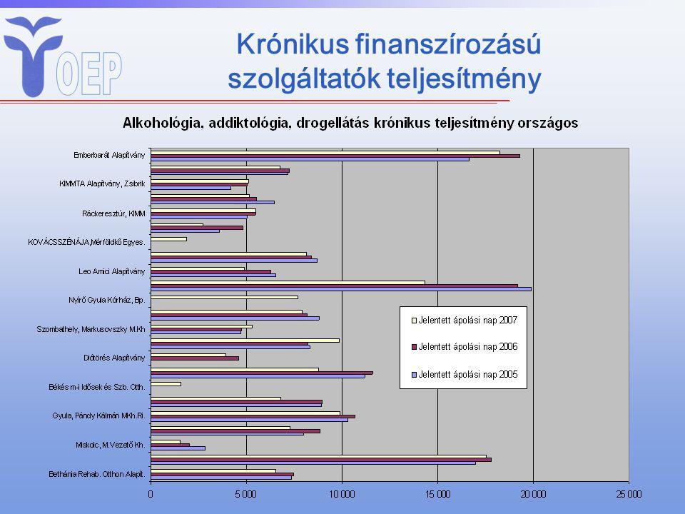 Krónikus finanszírozású szolgáltatók teljesítmény