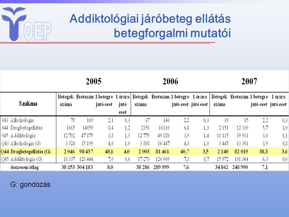 Addiktológiai járóbeteg ellátás betegforgalmi mutatói G: gondozás