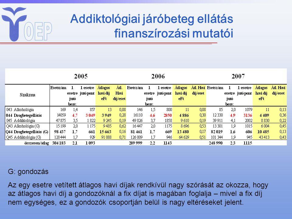 Addiktológiai járóbeteg ellátás finanszírozási mutatói G: gondozás Az egy esetre vetített átlagos havi díjak rendkívül nagy szórását az okozza, hogy a