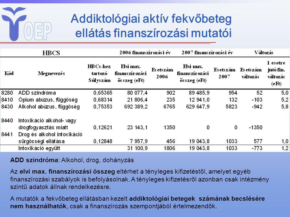Addiktológiai aktív fekvőbeteg ellátás finanszírozási mutatói ADD szindróma: Alkohol, drog, dohányzás Az elvi max. finanszírozási összeg eltérhet a té