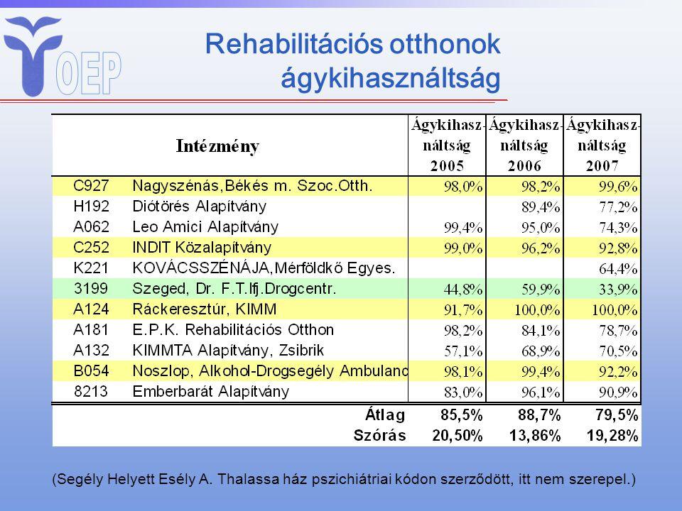 Rehabilitációs otthonok ágykihasználtság (Segély Helyett Esély A. Thalassa ház pszichiátriai kódon szerződött, itt nem szerepel.)