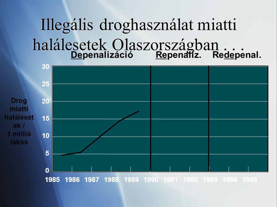Illegális droghasználat miatti halálesetek Olaszországban... 0 5 10 15 20 25 30 DepenalizációRepenaliz.Redepenal. Drog miatti haláleset ek / 1 millió