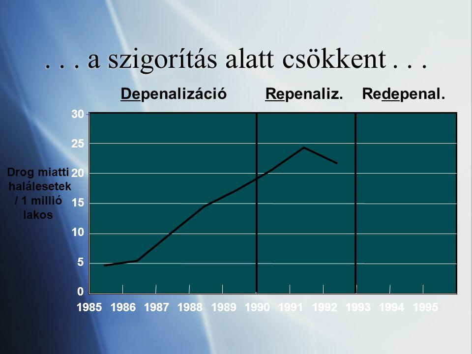 ...és ismét nőtt az depenalizáció után 0 5 10 15 20 25 30 DepenalizációRepenaliz.Redepenal.