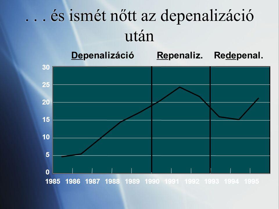 De: Spanyolországban ugyanez a minta...0 5 10 15 20 25 30 DepenalizációRepenaliz.Redepenal.