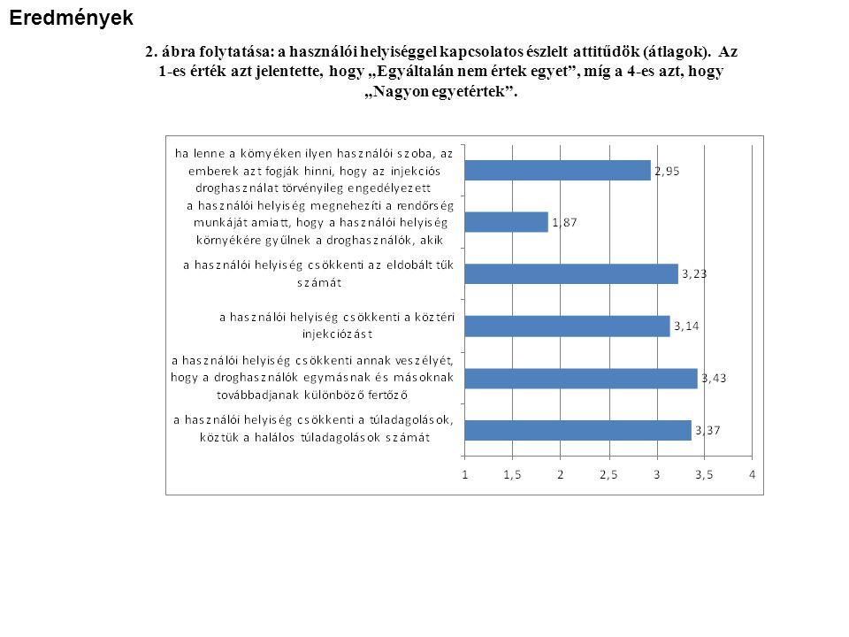 2. ábra folytatása: a használói helyiséggel kapcsolatos észlelt attitűdök (átlagok).