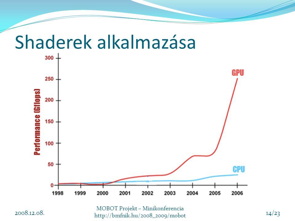 Shaderek alkalmazása 2008.12.08. MOBOT Projekt – Minikonferencia http://bmfnik.hu/2008_2009/mobot 14/23
