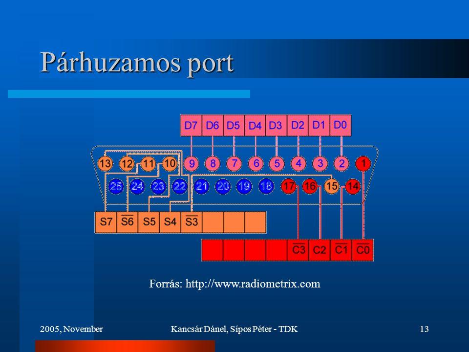 2005, NovemberKancsár Dánel, Sípos Péter - TDK13 Párhuzamos port Forrás: http://www.radiometrix.com