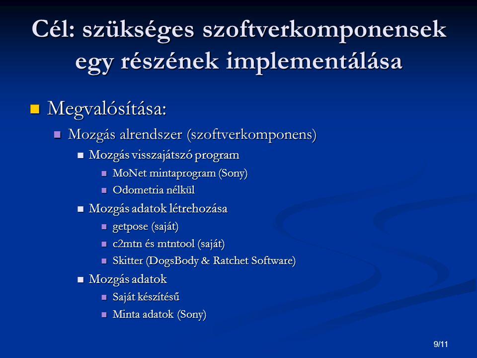 9/11 Cél: szükséges szoftverkomponensek egy részének implementálása Megvalósítása: Megvalósítása: Mozgás alrendszer (szoftverkomponens) Mozgás alrendszer (szoftverkomponens) Mozgás visszajátszó program Mozgás visszajátszó program MoNet mintaprogram (Sony) MoNet mintaprogram (Sony) Odometria nélkül Odometria nélkül Mozgás adatok létrehozása Mozgás adatok létrehozása getpose (saját) getpose (saját) c2mtn és mtntool (saját) c2mtn és mtntool (saját) Skitter (DogsBody & Ratchet Software) Skitter (DogsBody & Ratchet Software) Mozgás adatok Mozgás adatok Saját készítésű Saját készítésű Minta adatok (Sony) Minta adatok (Sony)