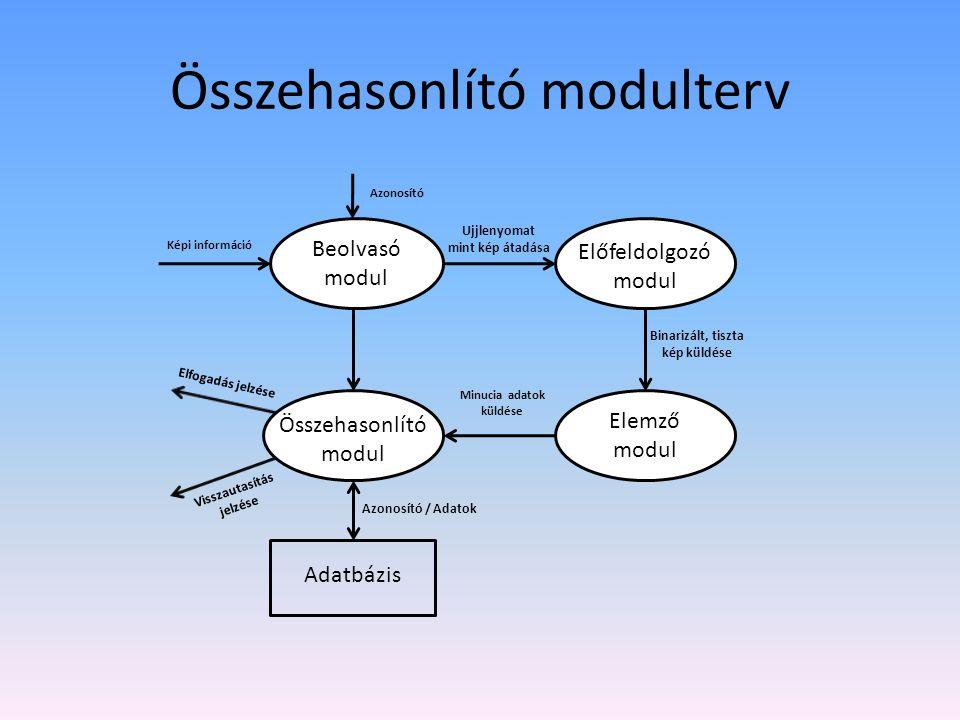 Összehasonlító modulterv Beolvasó modul Képi információ Ujjlenyomat mint kép átadása Minucia adatok küldése Elemző modul Elfogadás jelzése Visszautasí