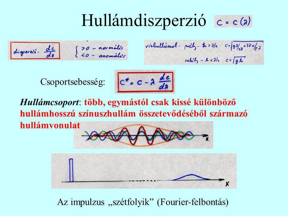 """Hullámdiszperzió Csoportsebesség: Hullámcsoport: több, egymástól csak kissé különböző hullámhosszú színuszhullám összetevődéséből származó hullámvonulat Az impulzus """"szétfolyik (Fourier-felbontás)"""