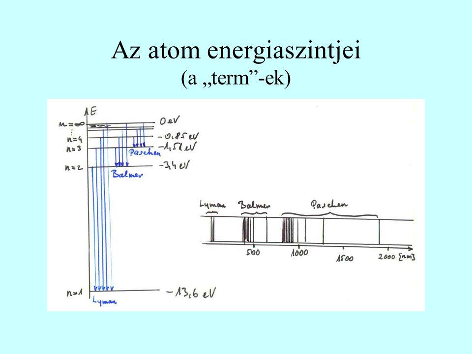 """Az atom energiaszintjei (a """"term""""-ek)"""
