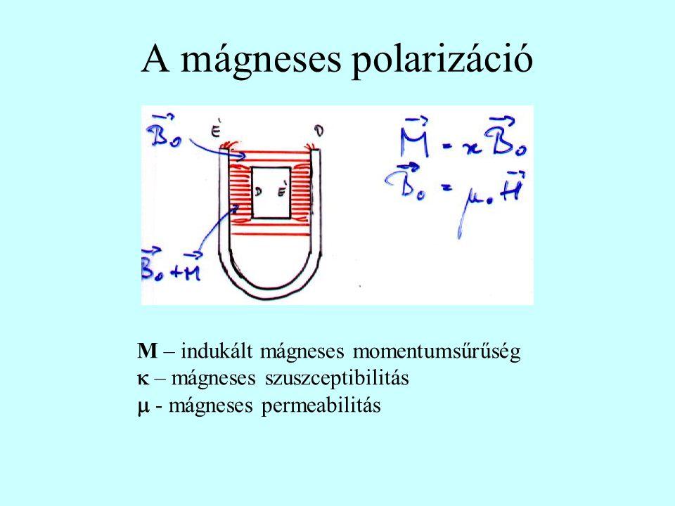 A mágneses polarizáció M – indukált mágneses momentumsűrűség  – mágneses szuszceptibilitás  - mágneses permeabilitás