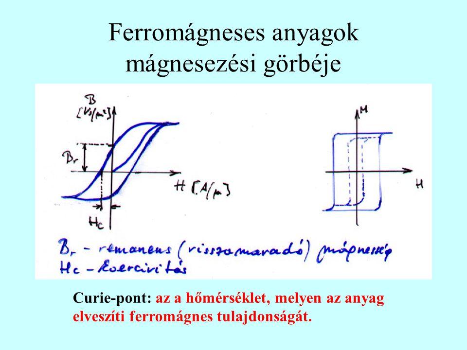 Ferromágneses anyagok mágnesezési görbéje Curie-pont: az a hőmérséklet, melyen az anyag elveszíti ferromágnes tulajdonságát.