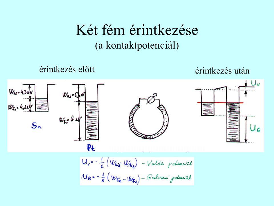 Két fém érintkezése (a kontaktpotenciál) érintkezés előtt érintkezés után