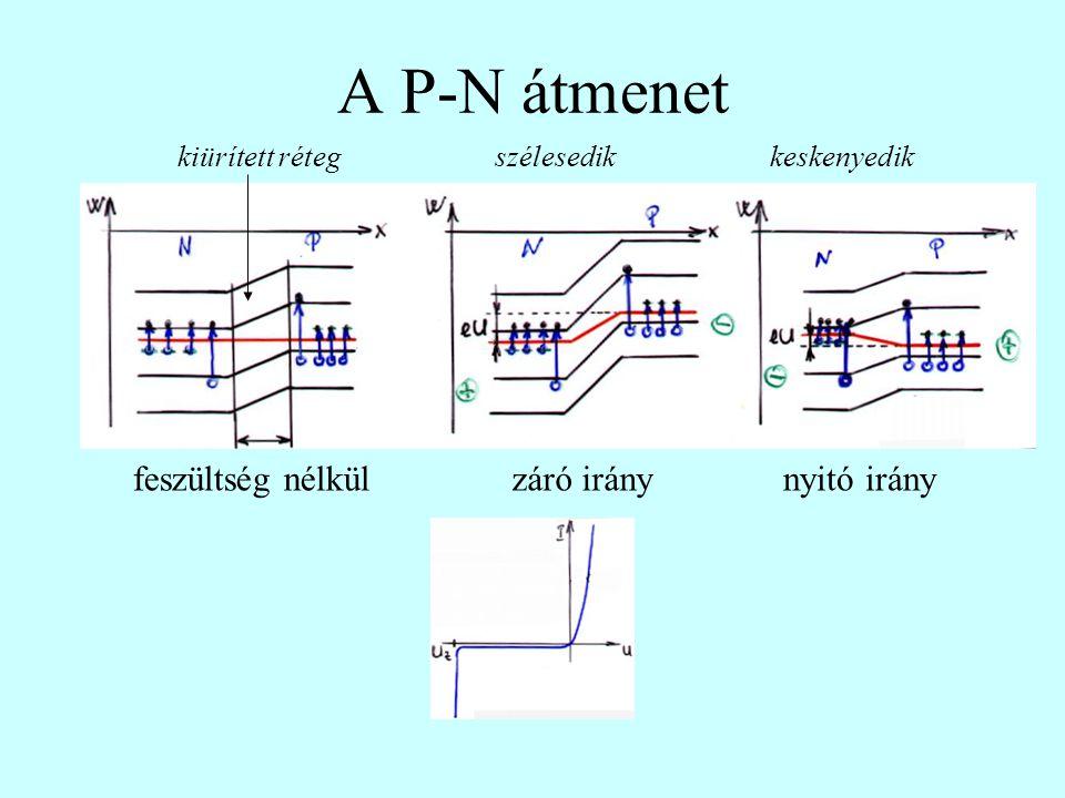 A P-N átmenet záró iránynyitó irányfeszültség nélkül kiürített rétegszélesedikkeskenyedik