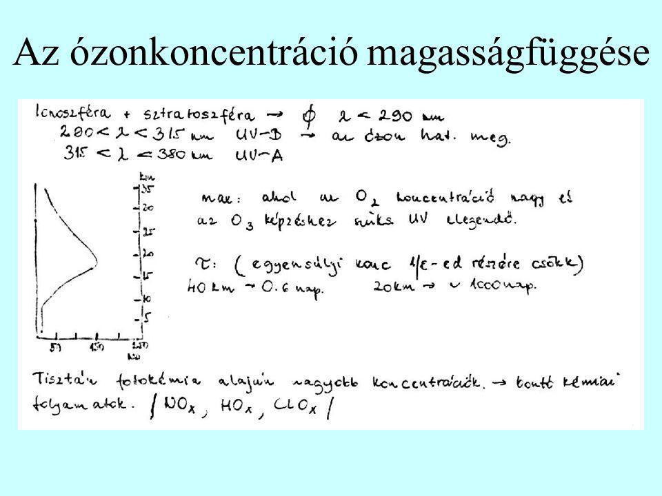 Katalitikus ózonfogyasztó folyamatok 1 Cl atom átlagosan 100 ezer ózonmolekulát roncsol szét