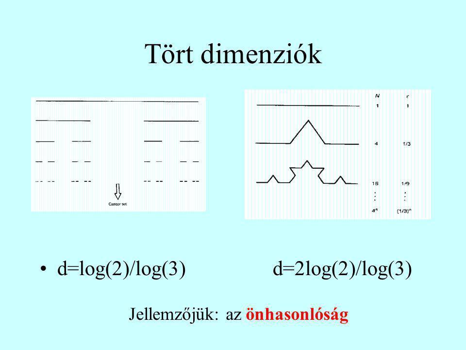 Tört dimenziók d=log(2)/log(3)d=2log(2)/log(3) Jellemzőjük: az önhasonlóság