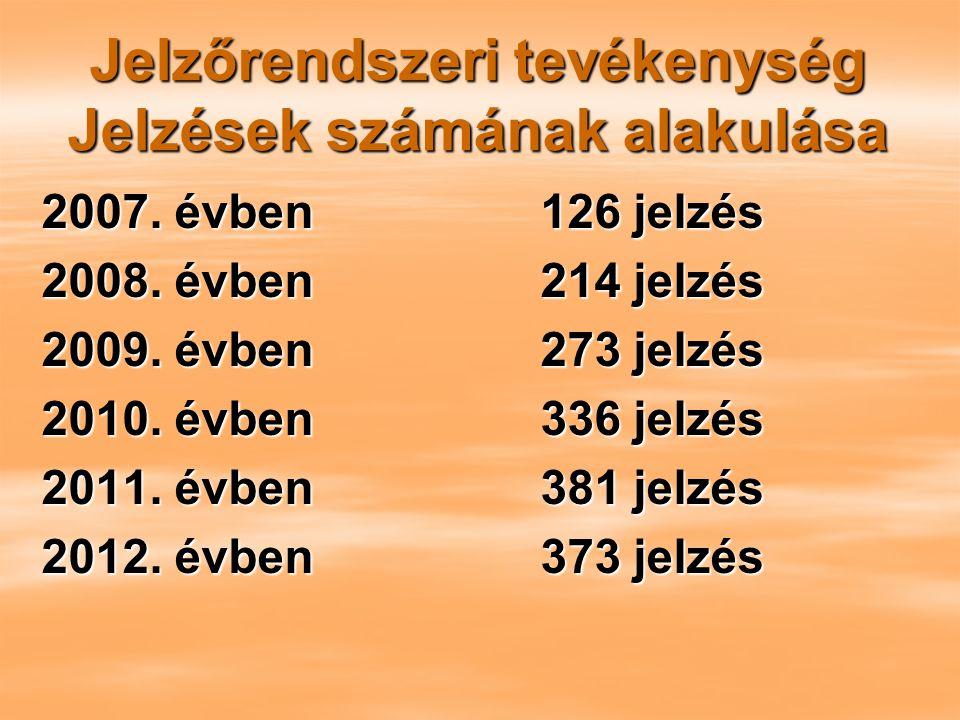 Jelzőrendszeri tevékenység Jelzések számának alakulása 2007. évben 126 jelzés 2008. évben 214 jelzés 2009. évben 273 jelzés 2010. évben 336 jelzés 201